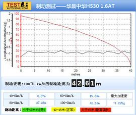 2011款华晨中华H530 1.6AT深度测试