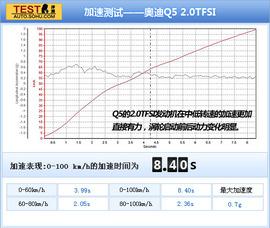 2011款奥迪Q5对比评测