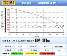 2011款长城哈弗H6 2.0MT深度测试