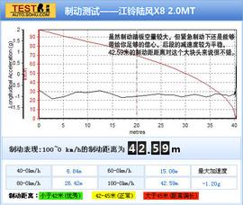 2011款陆风X8 2.0L深测