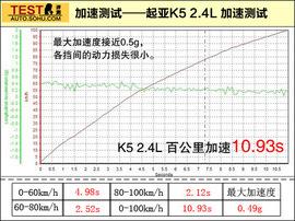 2011款东风悦达起亚K5深度试驾(84728)