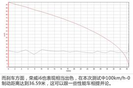 荣威i6评测