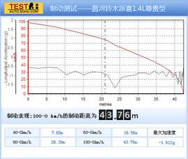 2012款昌河铃木派喜1.4L尊贵型试驾实拍