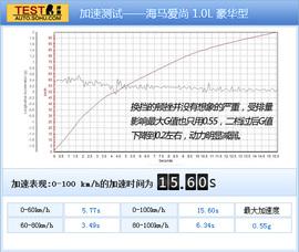 2012款海马爱尚 1.0L 豪华型试驾实拍