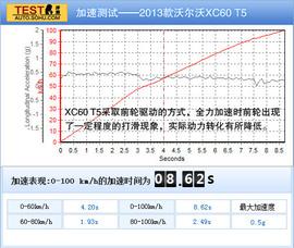 2013款沃尔沃XC60对比试驾图解