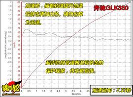 2013款讴歌RDX深度测试