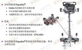 2013款奥迪Q3 40TFSI测试