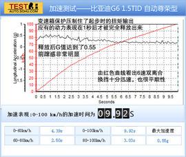 配置丰富/加速不错 体验比亚迪G6 1.5TID