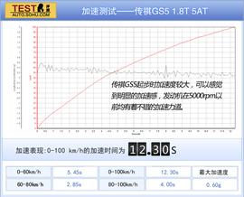 2013款广汽传祺GS5 1.8T四驱豪华版深度试驾实拍
