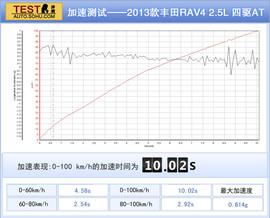 深测2013款丰田RAV4 2.5L手自一体四驱尊贵版