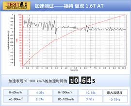 深测翼虎 1.6GTDi自动精英