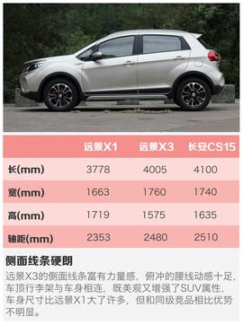 2017款吉利远景X3 1.5L 自动尊贵型