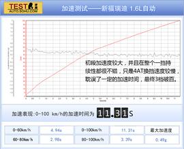 东风起亚福瑞迪1.6AT本地评测