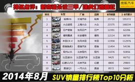 奇骏杀进三甲 8月SUV销量排行Top10分析