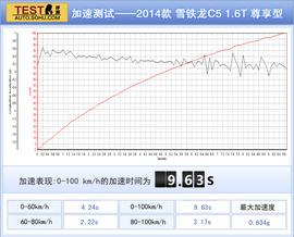 深测2014款C5 1.6T 自动尊享型