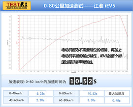 测试江淮IEV5
