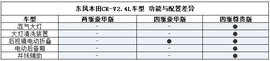 CR-V全系导购