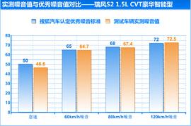 测试瑞风S2 1.5CVT