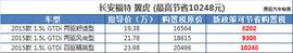 最高省10248元 长安福特购置税减半车