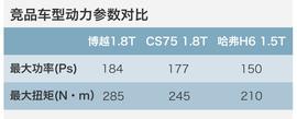 评测吉利博越1.8T自动两驱