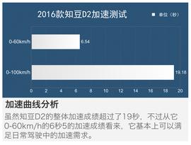 测试2016款知豆D2