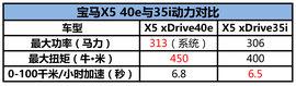2016款X5 xDrive40e试驾组图