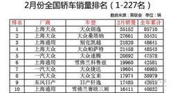 朗逸领衔2月轿车销量榜 热销家轿降1.6万