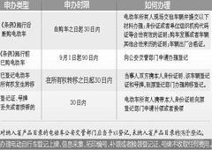 9月将实行《南昌市电动自行车管理条例》