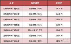 哈弗H7钜惠2万元 限量五千台 售完即止!