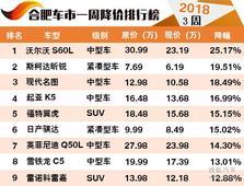 2018年合肥车市降价榜 小高潮迭起的一周