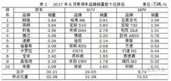 8月销量榜:大众占半壁江山 英朗狂降3万