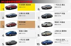 销量王 2013全年销量前十车型最高让2万!