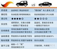 专治重度纠结 SUV vs 轿车选车实例推荐