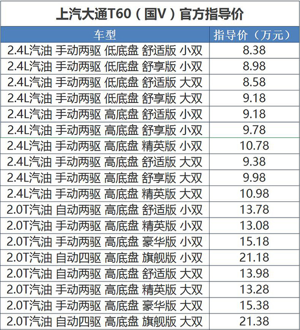 大通T60汽油版上市 售价8.38-21.38万元