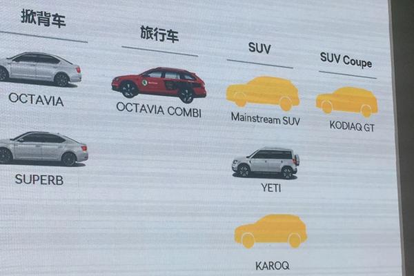 斯柯达SUV新车规划曝光