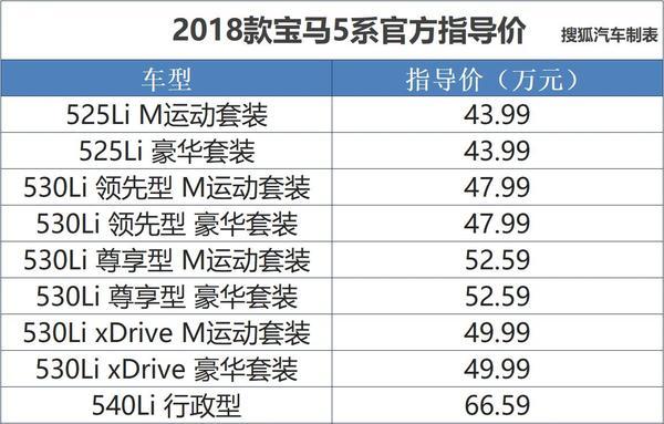 2018款宝马525Li正式上市 售43.99万元