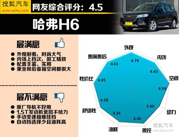 陆风X5/瑞虎5评价较好!自主SUV口碑调查