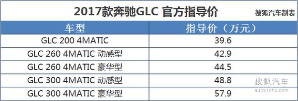 『左侧为2017款奔驰GLC,右图为现款奔驰GLC』