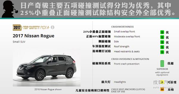 2017 IIHS碰撞最高评价紧凑SUV
