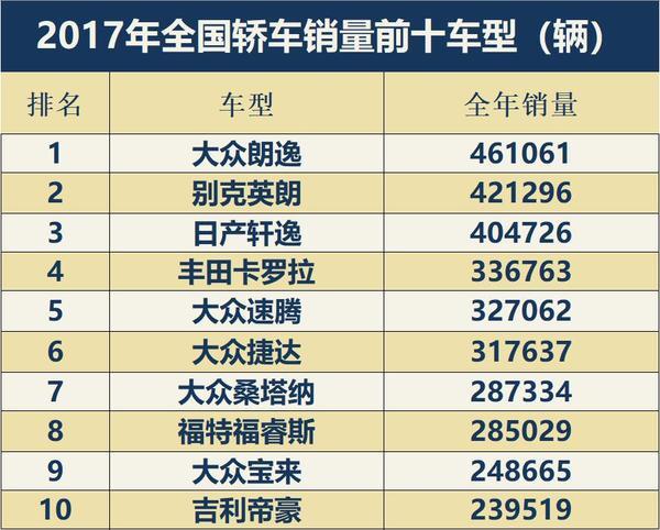 反击号角已经吹响! 2017中国品牌轿车市场回顾
