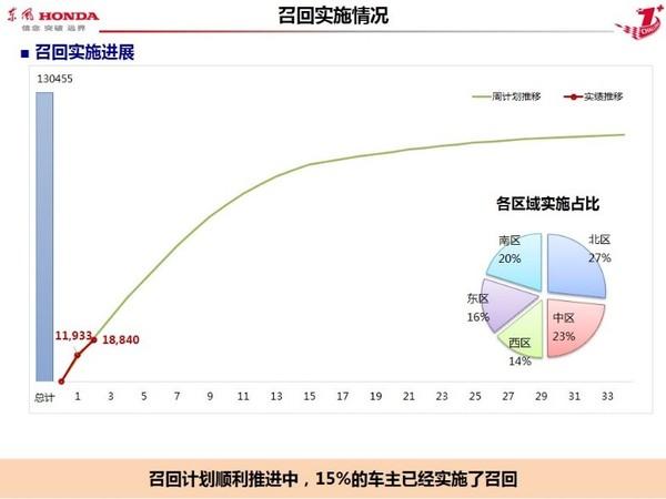 东风Honda公布CR-V召回进度