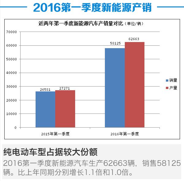 2016第一季度新能源汽车产销分析