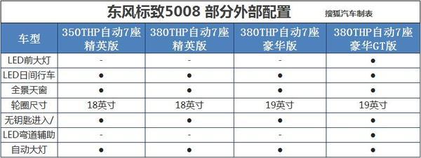 东风标致5008配置曝光 6月正式上市