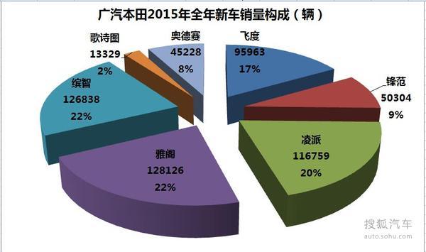 车企销量解析:广本全年同比增长20.88%