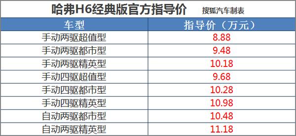 指导价8.88-11.18万元 哈弗H6经典版上市
