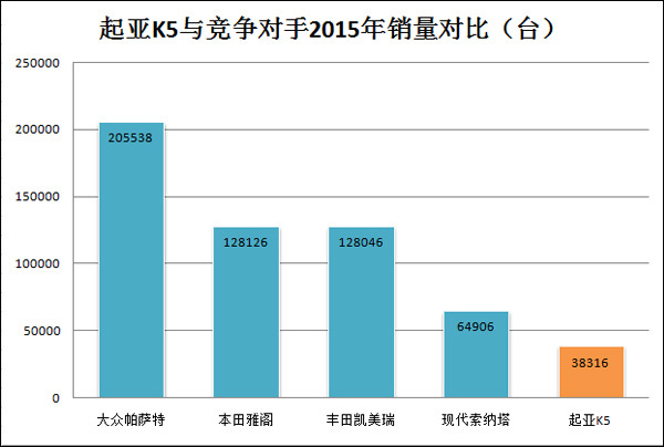 东风悦达起亚2015年销量