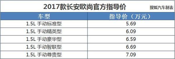 2017款长安欧尚上市 售价5.69-7.09万元