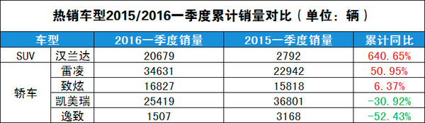 发力小车战略 广汽丰田2016年Q1销量分析