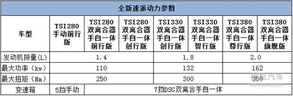 推荐1.8L 330创行版 全新速派购车手册