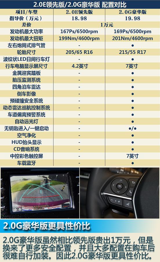 首推2.5G豪华版 全新一代凯美瑞购车手册